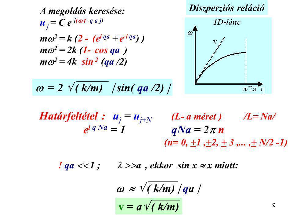 9 v = a  ( k/m) Határfeltétel : u j = u j+N (L- a méret ) /L= Na/ e i q Na = 1qNa = 2  n (n= 0, +1,+2, + 3,...,+ N/2 -1) A megoldás keresése: u j = C e i(  t -q a j) m  2 = k (2 - (e i qa + e -i qa ) ) m  2 = 2k (1- cos qa ) m  2 = 4k sin 2 (qa /2)  = 2  ( k/m)  sin( qa /2)     ( k/m)  qa  .