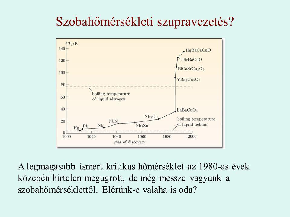 Szobahőmérsékleti szupravezetés? A legmagasabb ismert kritikus hőmérséklet az 1980-as évek közepén hirtelen megugrott, de még messze vagyunk a szobahő