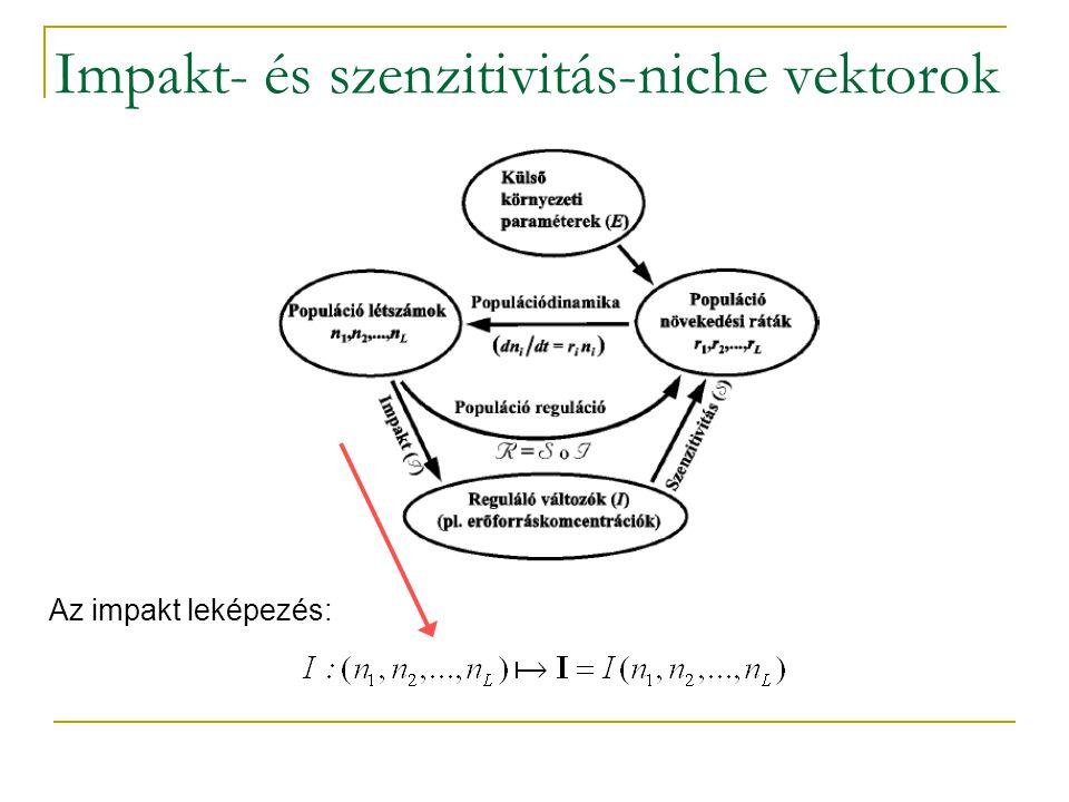 Impakt- és szenzitivitás-niche vektorok Az impakt leképezés: