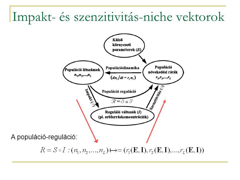 Impakt- és szenzitivitás-niche vektorok A populáció-reguláció:
