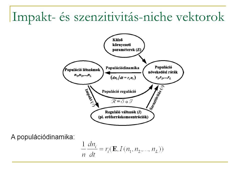 Impakt- és szenzitivitás-niche vektorok A populációdinamika: