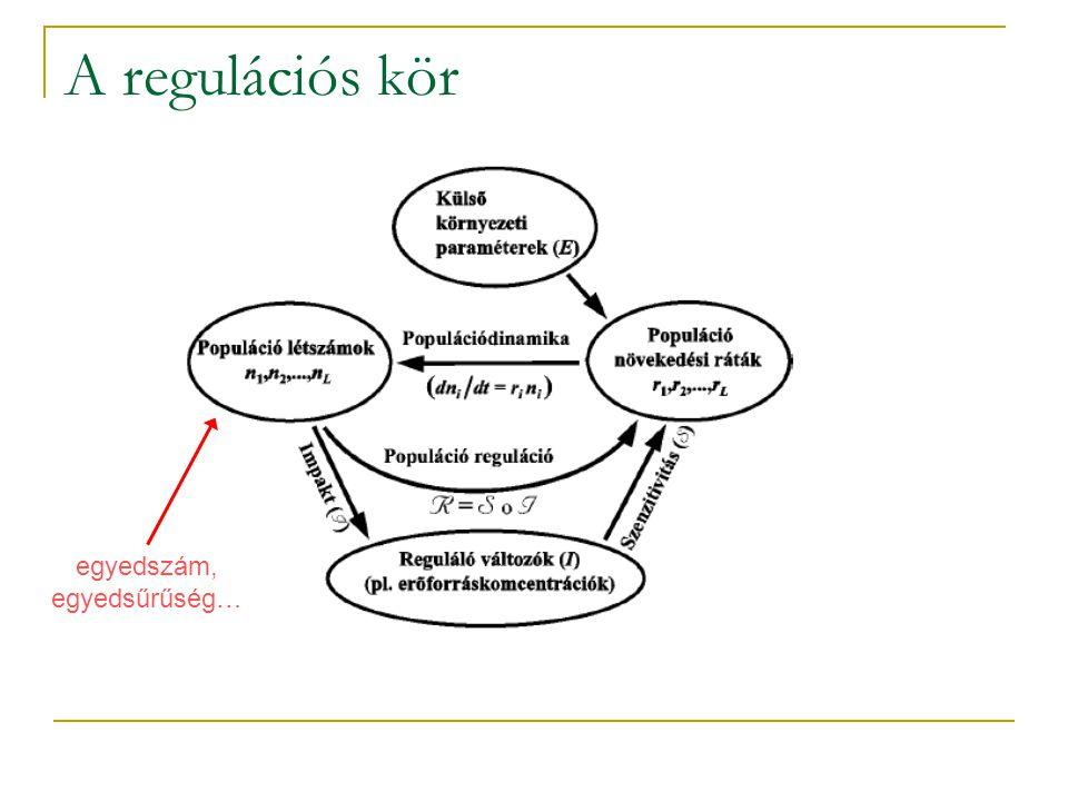 A regulációs kör egyedszám, egyedsűrűség…