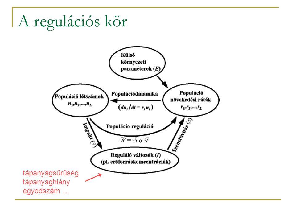 A regulációs kör tápanyagsűrűség tápanyaghiány egyedszám...