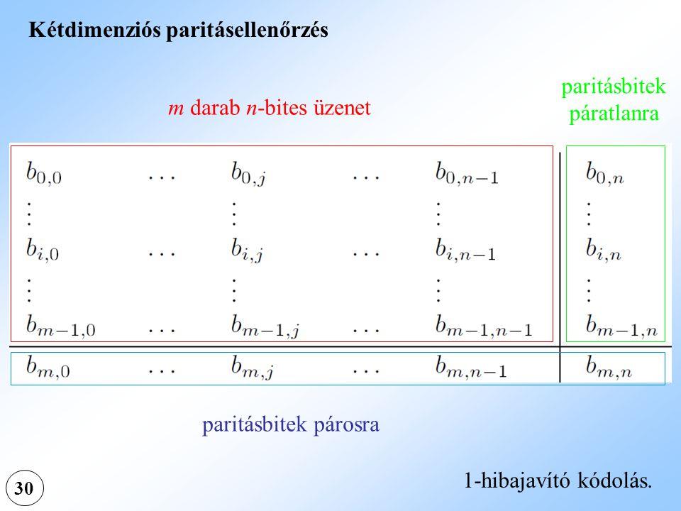 30 Kétdimenziós paritásellenőrzés m darab n-bites üzenet paritásbitek páratlanra paritásbitek párosra 1-hibajavító kódolás.