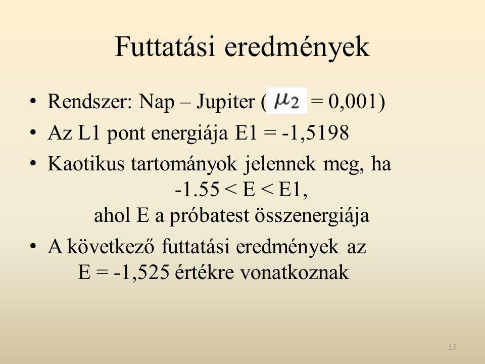 Futtatási eredmények Rendszer: Nap – Jupiter ( = 0,001) Az L1 pont energiája E1 = -1,5198 Kaotikus tartományok jelennek meg, ha -1.55 < E < E1, ahol E a próbatest összenergiája A következő futtatási eredmények az E = -1,525 értékre vonatkoznak 15