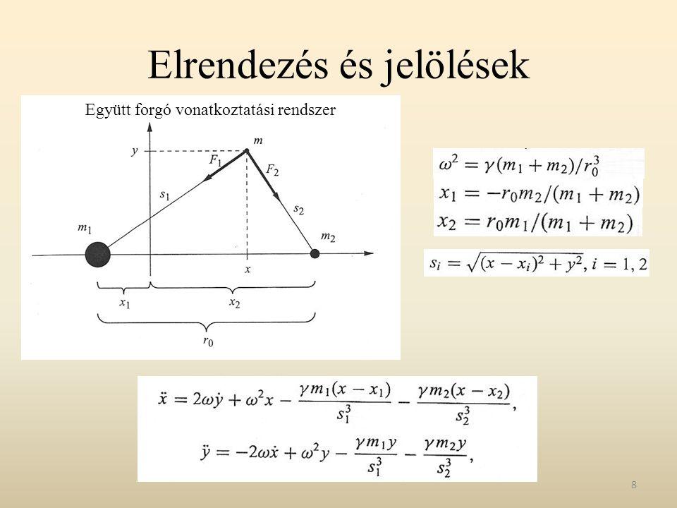 Néhány érdekes pályagörbe - 5 29 (x;y)=(0.499;0.8), (v x ;v y ) = (0; 0.2008) Összenergia= -1.48484