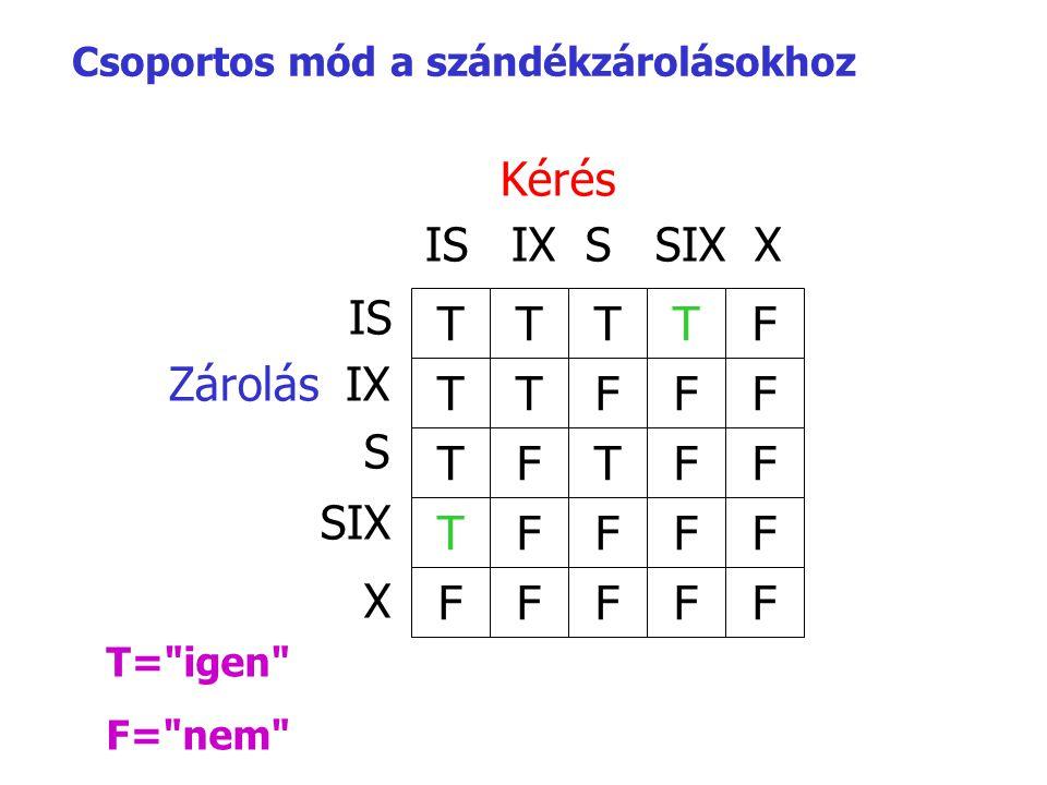 Csoportos mód a szándékzárolásokhoz Kérés IS IX S SIX X IS Zárolás IX S SIX X TTTTF F F F FFFFF FFFT FTFT FFTT T=