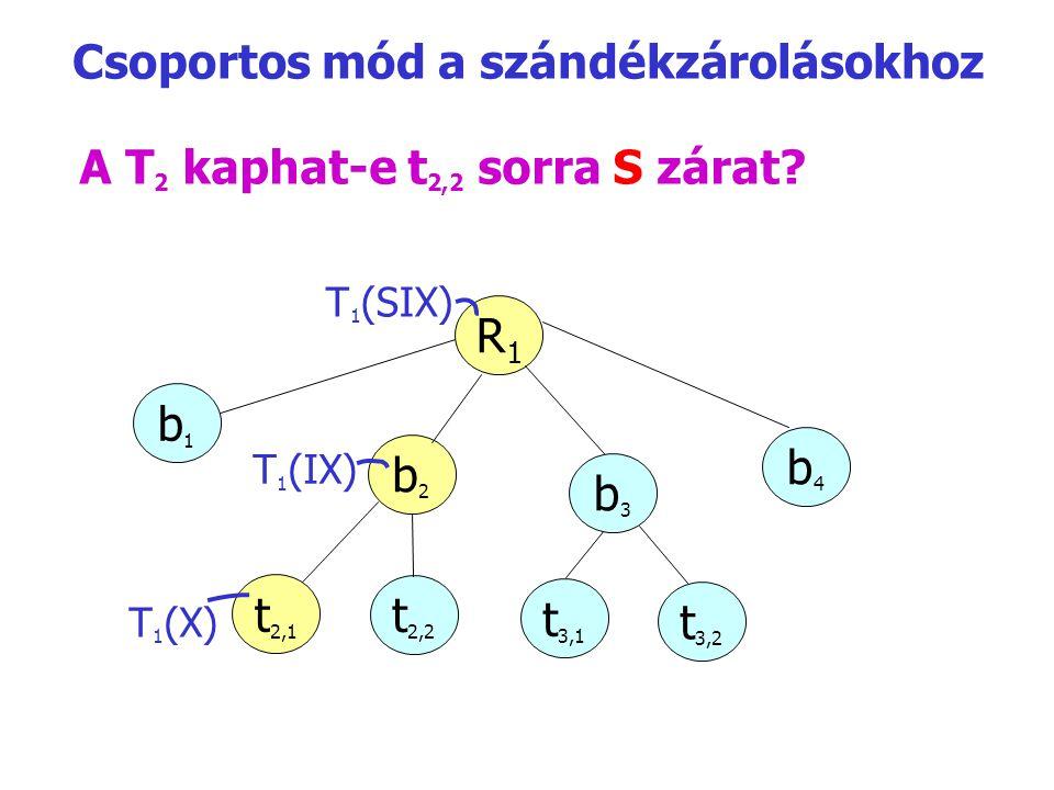 A T 2 kaphat-e t 2,2 sorra S zárat? R1R1 b1b1 b2b2 b3b3 b4b4 T 1 (IX) t2,1t2,1 t2,2t2,2 t3,1t3,1 t3,2t3,2 T 1 (SIX) T 1 (X) Csoportos mód a szándékzár