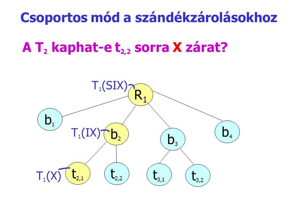 A T 2 kaphat-e t 2,2 sorra X zárat? R1R1 b1b1 b2b2 b3b3 b4b4 T 1 (IX) t2,1t2,1 t2,2t2,2 t3,1t3,1 t3,2t3,2 T 1 (SIX) T 1 (X) Csoportos mód a szándékzár