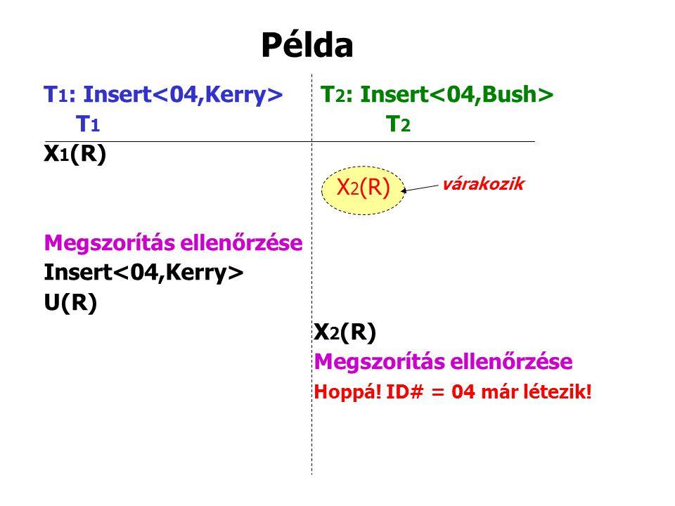 Példa T 1 : Insert T 2 : Insert T 1 T 2 X 1 (R) Megszorítás ellenőrzése Insert U(R) X 2 (R) Megszorítás ellenőrzése Hoppá! ID# = 04 már létezik! X 2 (