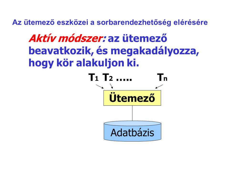 Aktív módszer: az ütemező beavatkozik, és megakadályozza, hogy kör alakuljon ki. T 1 T 2 …..T n Ütemező Adatbázis Az ütemező eszközei a sorbarendezhet