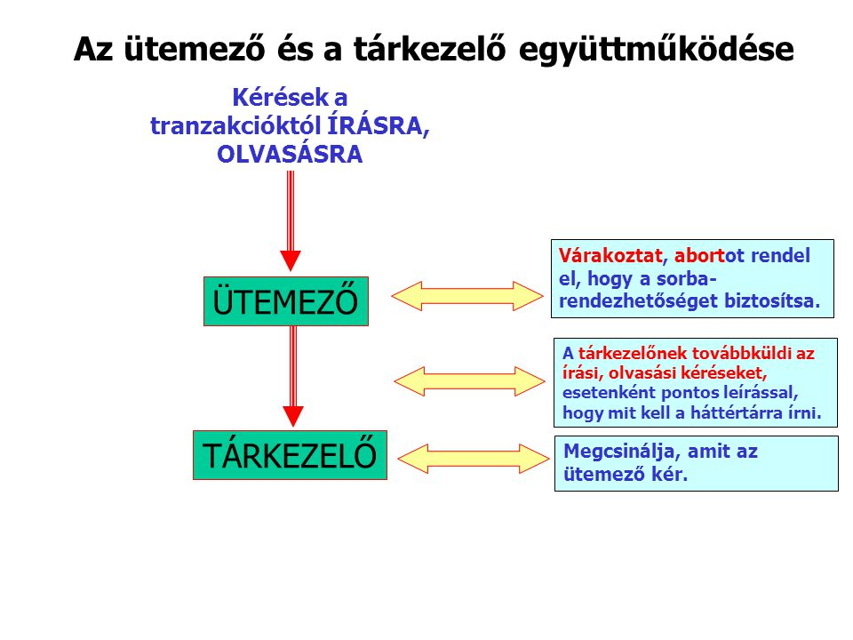 A zárolási ütemező felépítése 1.Maguk a tranzakciók nem kérnek zárakat, vagy figyelmen kívül hagyjuk, hogy ezt teszik.