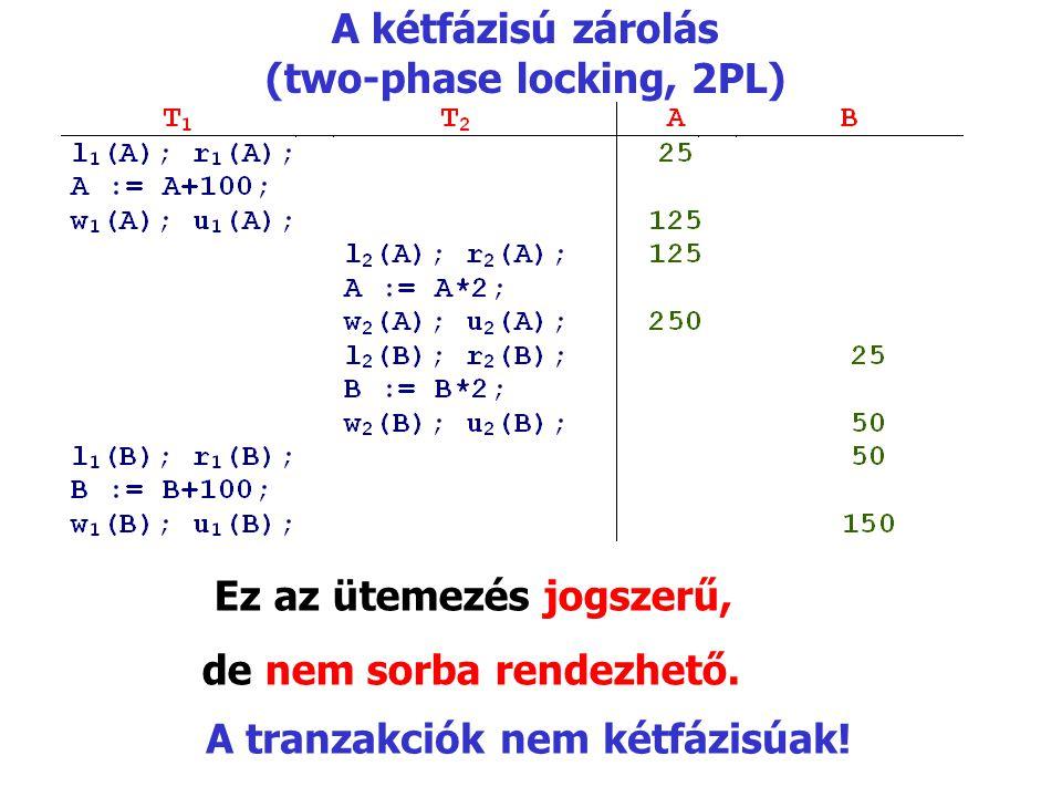 A kétfázisú zárolás (two-phase locking, 2PL) Ez az ütemezés jogszerű, de nem sorba rendezhető. A tranzakciók nem kétfázisúak!
