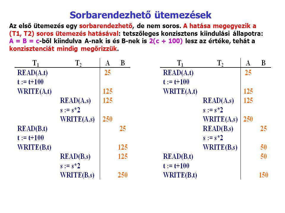 Zárak felminősítése T 1 : sl 1 (A) ; r 1 (A) ; sl 1 (B) ; r 1 (B) ; xl 1 (B) ; w 1 (B) ; u 1 (A) ; u 1 (B) ; T 2 : sl 2 (A) ; r 2 (A) ; sl 2 (B) ; r 2 (B) ; u 2 (A) ; u 2 (B) ; T1T1 T2T2 sl 1 (A); r 1 (A); sl 2 (A); r 2 (A); sl 2 (B); r 2 (B); xl 1 (B); elutasítva u 2 (A); u 2 (B); xl 1 (B); r 1 (B); w 1 (B); u 1 (A); u 1 (B); T1T1 T2T2 sl 1 (A); r 1 (A); sl 2 (A); r 2 (A); sl 2 (B); r 2 (B); sl 1 (B); r 1 (B); xl 1 (B); elutasítva u 2 (A); u 2 (B); xl 1 (B); w 1 (B); u 1 (A); u 1 (B); A T 1 tranzakció T 2 -vel konkurensen tudja végrehajtani az írás előtti, esetleg hosszadalmas számításait, amely nem lenne lehetséges, ha T 1 kezdetben kizárólagosan zárolta volna B ‑ t.