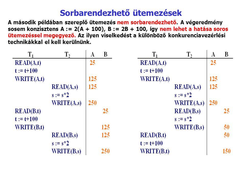 Sorbarendezhető ütemezések A második példában szereplő ütemezés nem sorbarendezhető. A végeredmény sosem konzisztens A := 2(A + 100), B := 2B + 100, í