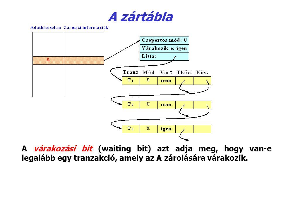 A zártábla A várakozási bit (waiting bit) azt adja meg, hogy van ‑ e legalább egy tranzakció, amely az A zárolására várakozik.