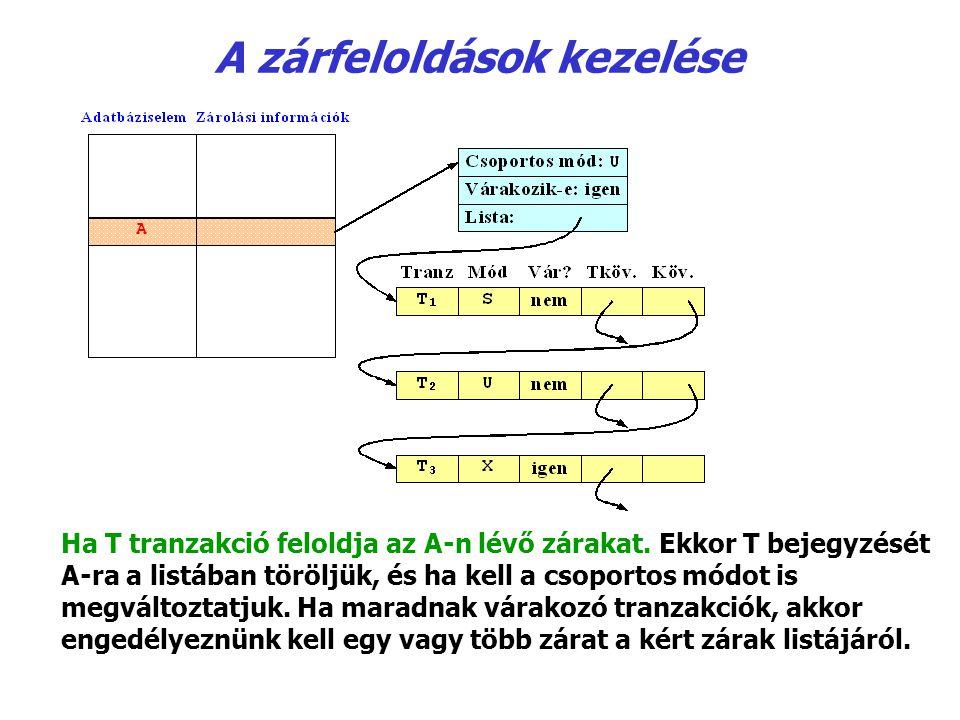 A zárfeloldások kezelése Ha T tranzakció feloldja az A ‑ n lévő zárakat. Ekkor T bejegyzését A-ra a listában töröljük, és ha kell a csoportos módot is