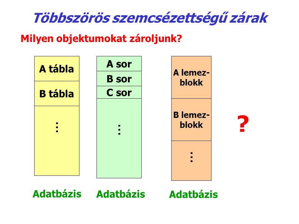 Milyen objektumokat zároljunk? ? A tábla B tábla... A sor B sor C sor... A lemez- blokk B lemez- blokk... Adatbázis Többszörös szemcsézettségű zárak A