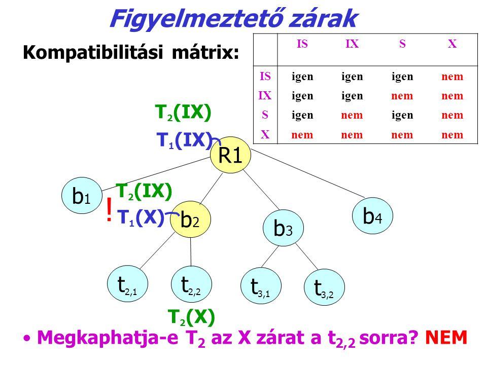 Figyelmeztető zárak R1 b1b1 b2b2 b3b3 b4b4 T 1 (X) t2,1t2,1 t2,2t2,2 t3,1t3,1 t3,2t3,2 T 1 (IX) Megkaphatja-e T 2 az X zárat a t 2,2 sorra? NEM ISIXSX