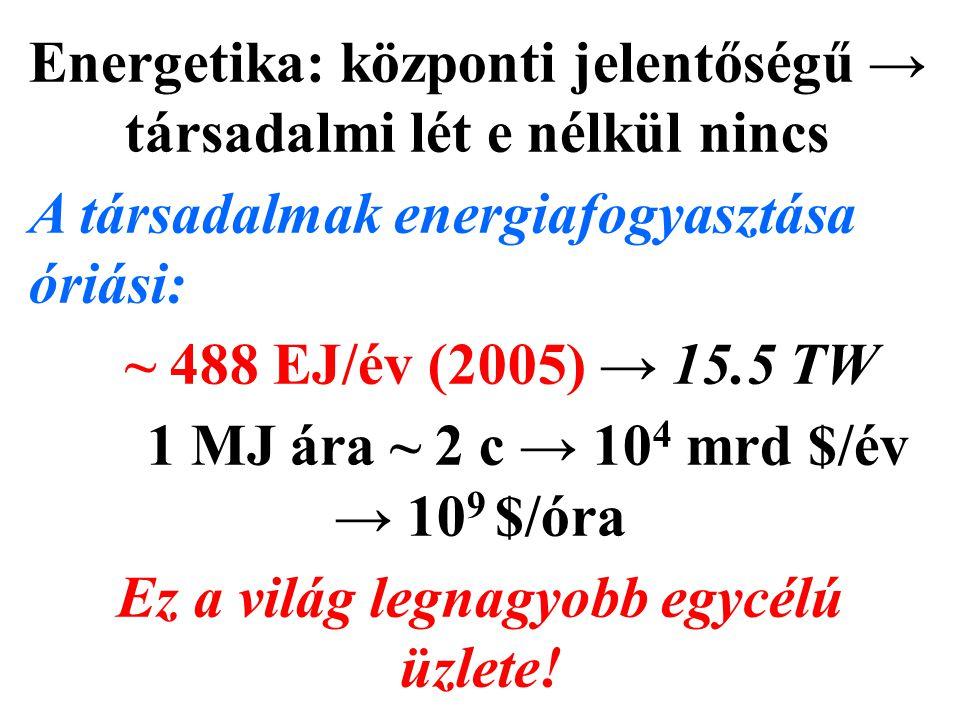 Energetika: központi jelentőségű → társadalmi lét e nélkül nincs A társadalmak energiafogyasztása óriási: ~ 488 EJ/év (2005) → 15.5 TW 1 MJ ára ~ 2 c → 10 4 mrd $/év → 10 9 $/óra Ez a világ legnagyobb egycélú üzlete!
