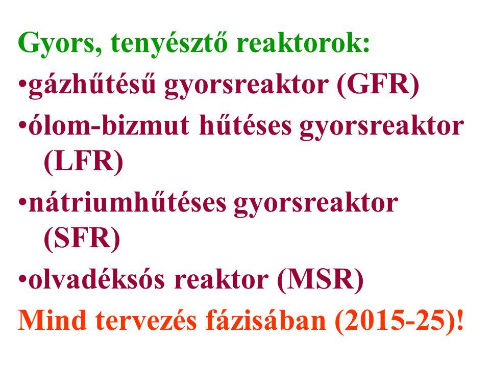 Gyors, tenyésztő reaktorok: gázhűtésű gyorsreaktor (GFR) ólom-bizmut hűtéses gyorsreaktor (LFR) nátriumhűtéses gyorsreaktor (SFR) olvadéksós reaktor (MSR) Mind tervezés fázisában (2015-25)!