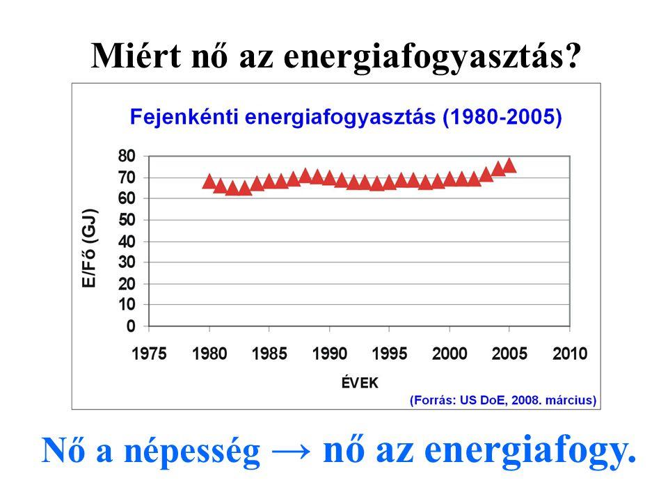 Nő a népesség → nő az energiafogy. Miért nő az energiafogyasztás