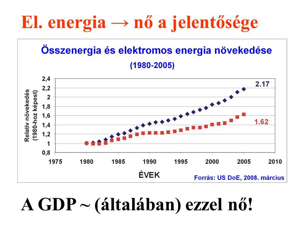 El. energia → nő a jelentősége A GDP ~ (általában) ezzel nő!