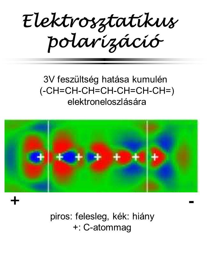 Elektrosztatikus polarizáció 3V feszültség hatása kumulén (-CH=CH-CH=CH-CH=CH-CH=) elektroneloszlására + - piros: felesleg, kék: hiány +: C-atommag