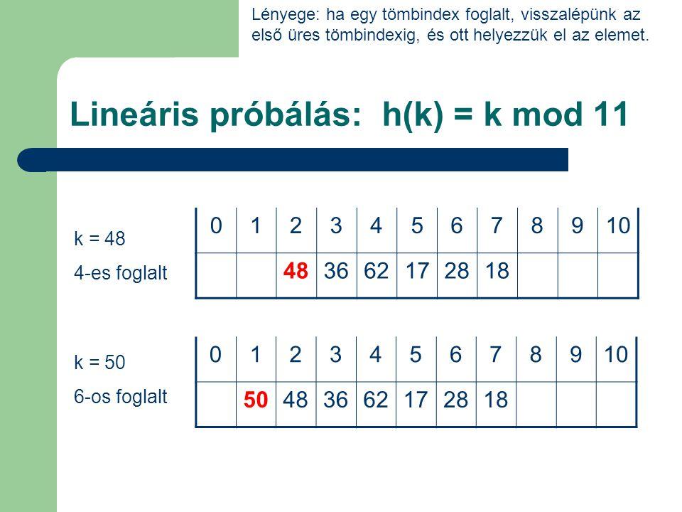 Négyzetes próbálás: h(k) = k mod 11 012345678910 3617281862 012345678910 362818 k = 18, 28, 36 k = 17 6-os foglalt 012345678910 36172818 Lényege: ha egy tömbindex foglalt, a tőle jobbra, majd balra lévő távolság négyzetére rakjuk az elemet.