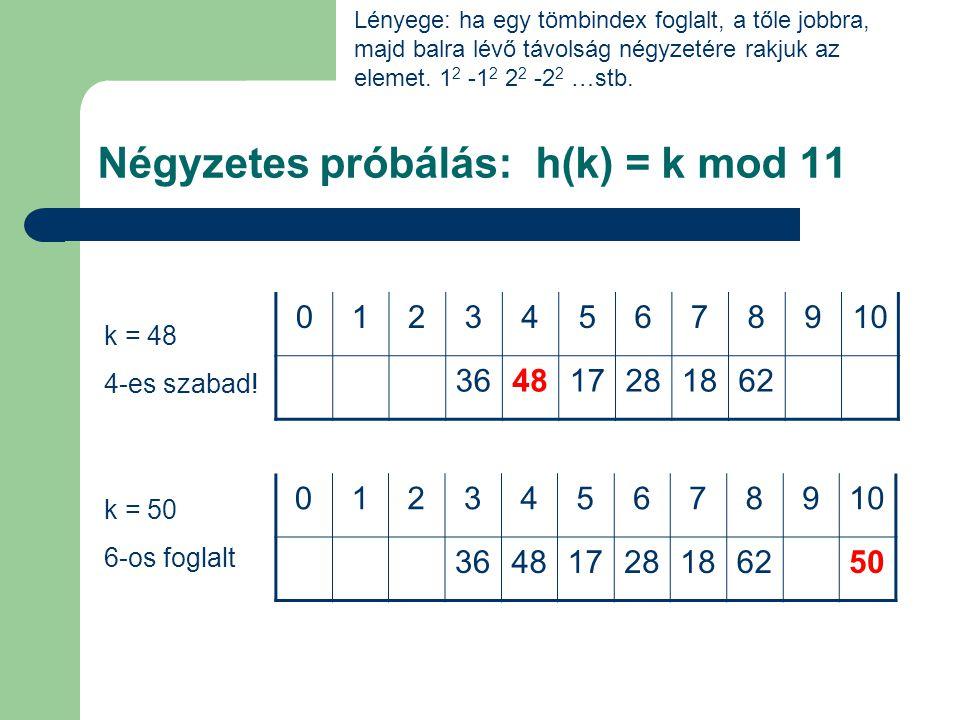 Kettős hash-elés 012345678910 361828 012345678910 18 k = 18 7-1(4+1)= 2 k = 28 6-1(0+1)=5 012345678910 1828 Elsődleges hash függvény: k mod 11 Másodlagos hash függvény: (k mod 7) + 1 Ez alapján a képlet amivel az indexszámot kapjuk: k mod 11 – ( i ( (k mod 7) + 1 )) ahol i az ütközések száma k = 36 3-1(1+1)=1