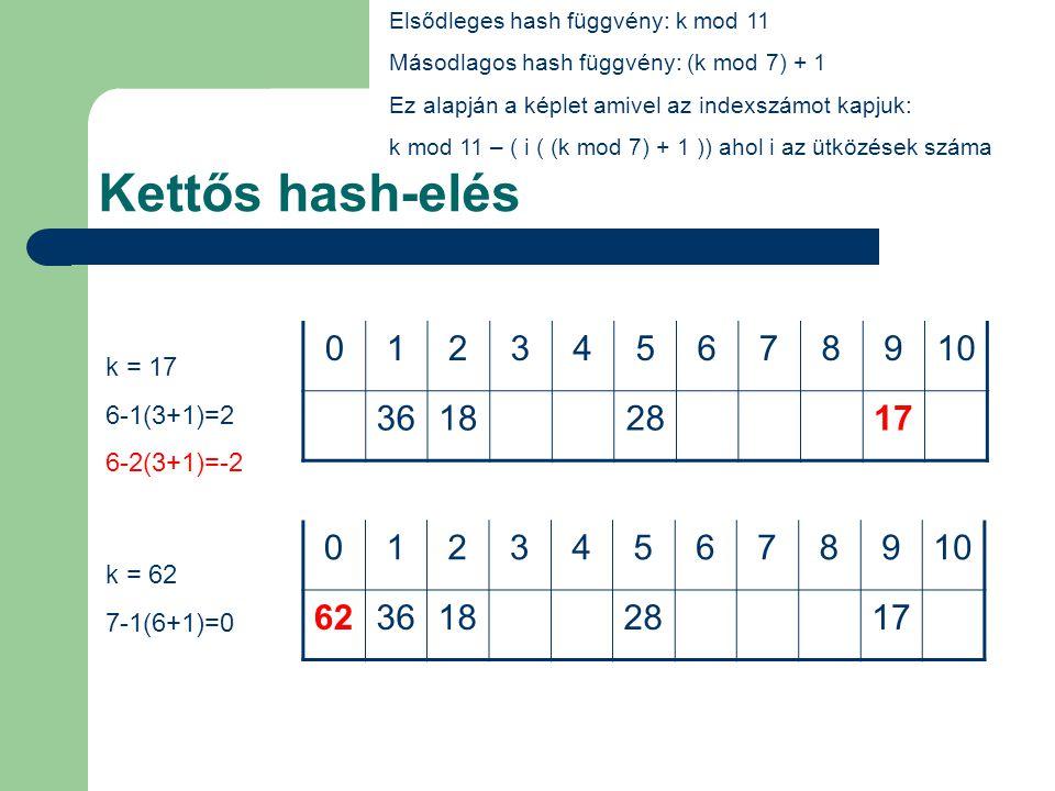 Kettős hash-elés 012345678910 3618284817 012345678910 62361850284817 Elsődleges hash függvény: k mod 11 Másodlagos hash függvény: (k mod 7) + 1 Ez alapján a képlet amivel az indexszámot kapjuk: k mod 11 – ( i ( (k mod 7) + 1 )) ahol i az ütközések száma k = 48 4-1(6+1)=-3 k = 50 6-1(1+1)=4