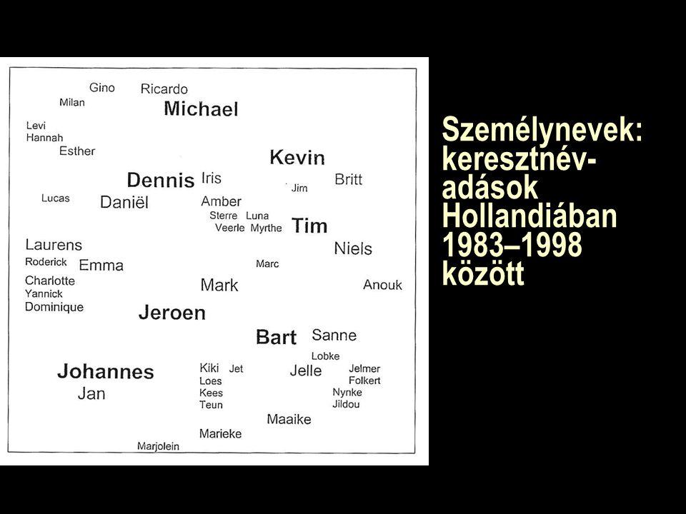 Személynevek: keresztnév- adások Hollandiában 1983–1998 között
