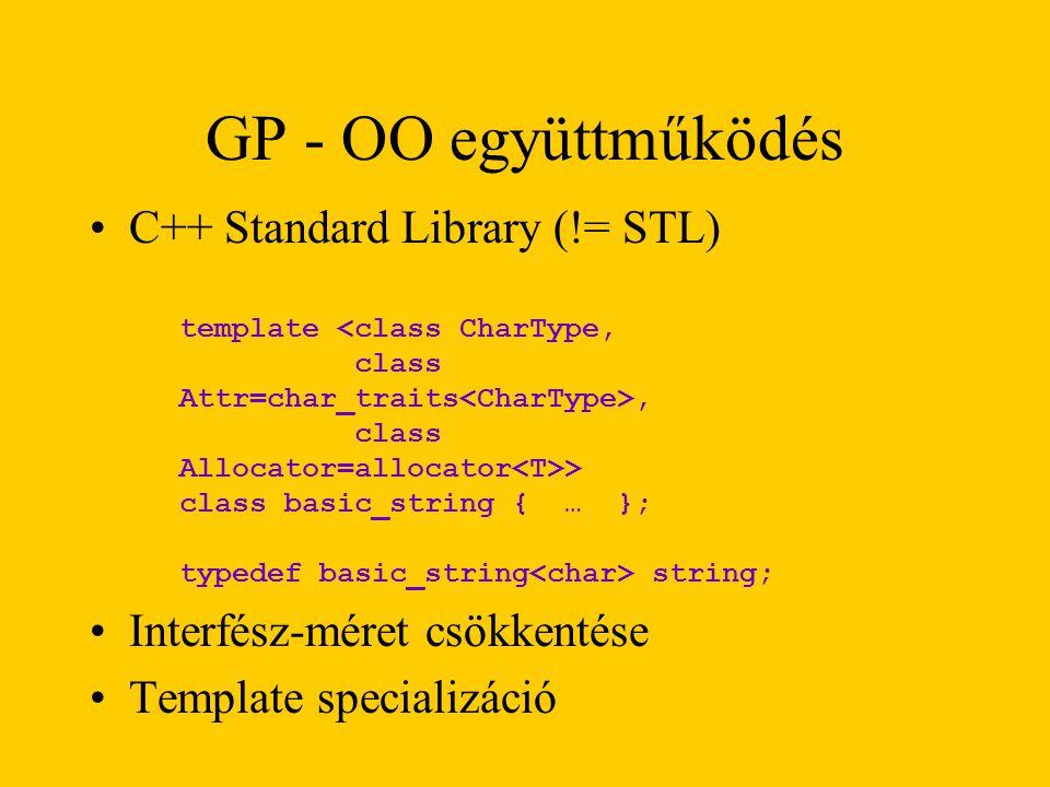 C++ Standard Library (!= STL) Interfész-méret csökkentése Template specializáció GP - OO együttműködés template <class CharType, class Attr=char_traits, class Allocator=allocator > class basic_string { … }; typedef basic_string string;