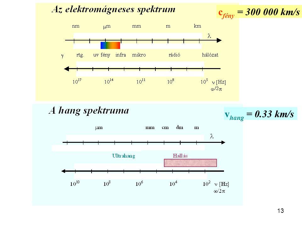 13 c fény = 300 000 km/s v hang = 0.33 km/s