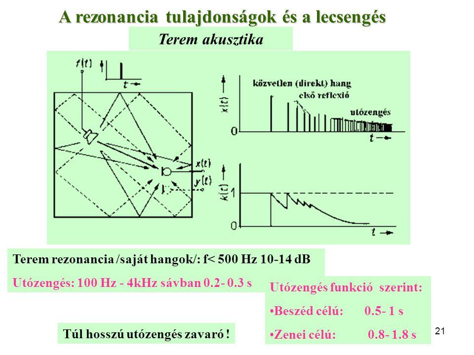 21 Terem rezonancia /saját hangok/: f< 500 Hz 10-14 dB Utózengés: 100 Hz - 4kHz sávban 0.2- 0.3 s A rezonancia tulajdonságok és a lecsengés Terem akus
