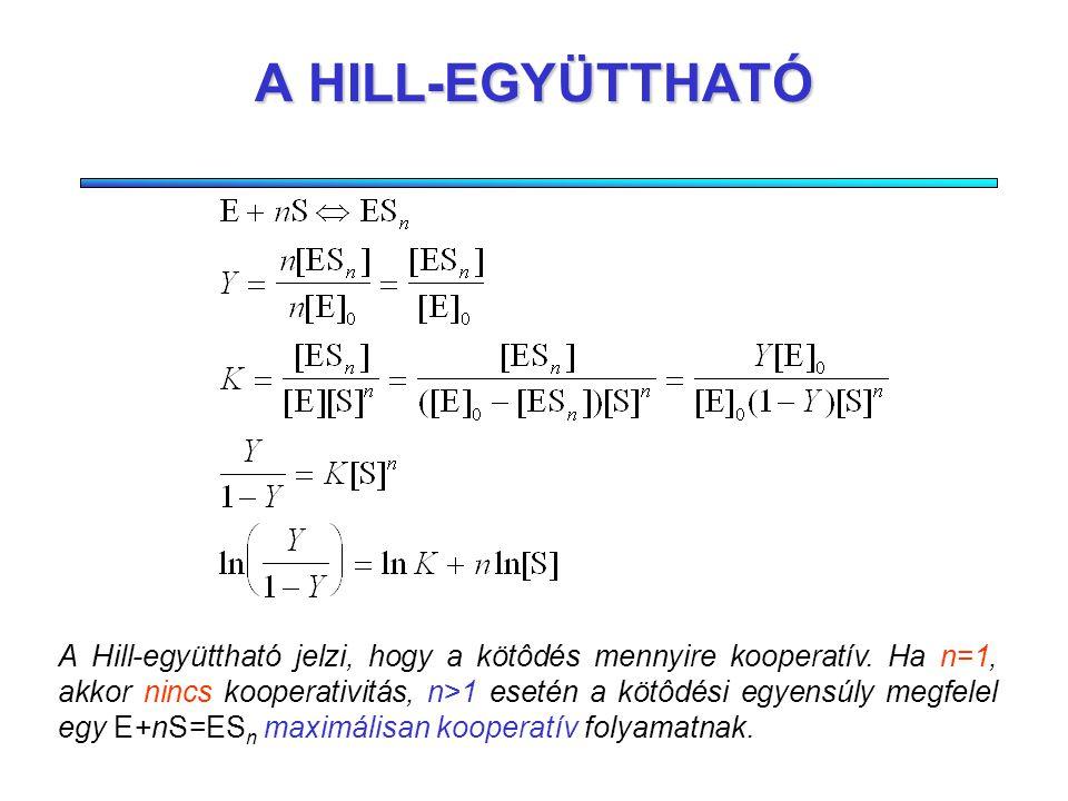 A RÉSZLEGES TELÍTÉS Két kötôhely esetén a helyzet viszonylag egyszerû: de n>2 -re már csúnya egyenleteket kapunk. Betöltött kötôhelyek aránya