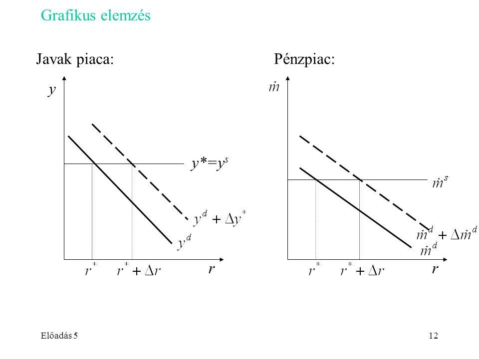 Előadás 512 Grafikus elemzés Javak piaca: Pénzpiac: r y r y*=y s