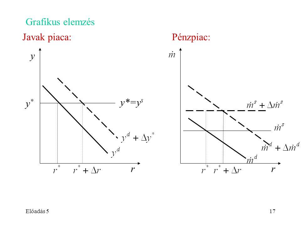 Előadás 517 Grafikus elemzés Javak piaca: Pénzpiac: r y r y*=y s y*y*