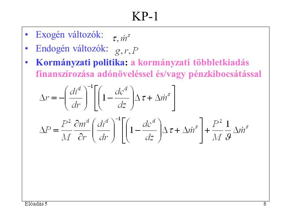 8 KP-1 Exogén változók: Endogén változók: Kormányzati politika: a kormányzati többletkiadás finanszírozása adónöveléssel és/vagy pénzkibocsátással