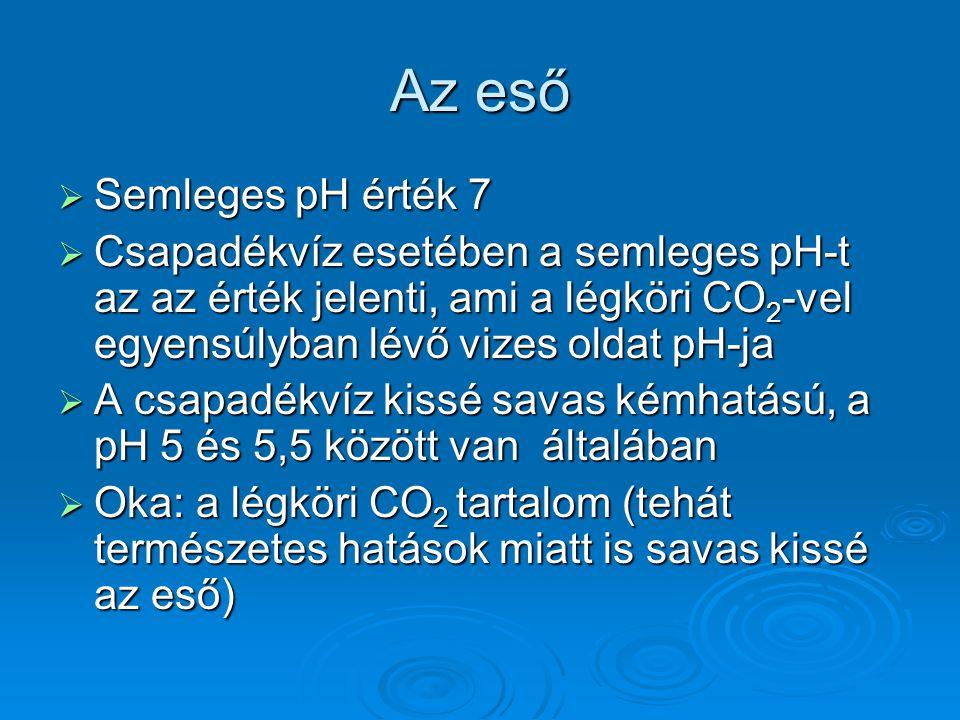Az eső  2H 2 O+CO 2 H 3 O + + HCO 3 -  Ezek mellett még kevés salétromsav és kénsav is oldódhat bele  Az oldódás hőmérséklet- és nyomásfüggő  Tehát: ha pH<5,6 (néhol <5), akkor nevezzük savasnak az esőt