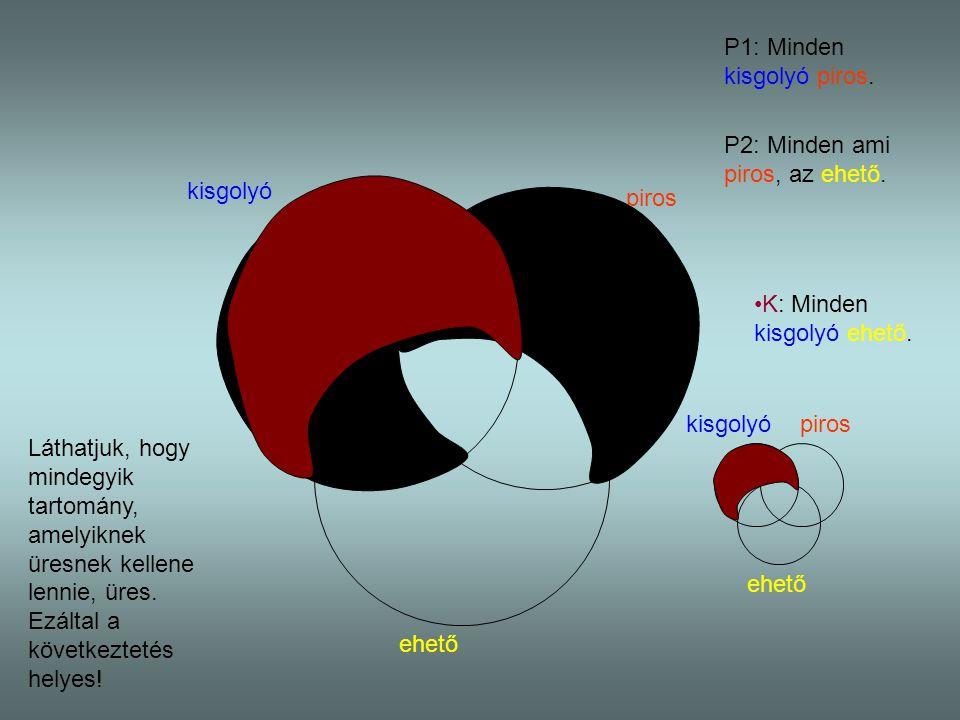 kisgolyó piros ehető P1: Minden kisgolyó piros. P2: Minden ami piros, az ehető. kisgolyópiros ehető K: Minden kisgolyó ehető. Láthatjuk, hogy mindegyi