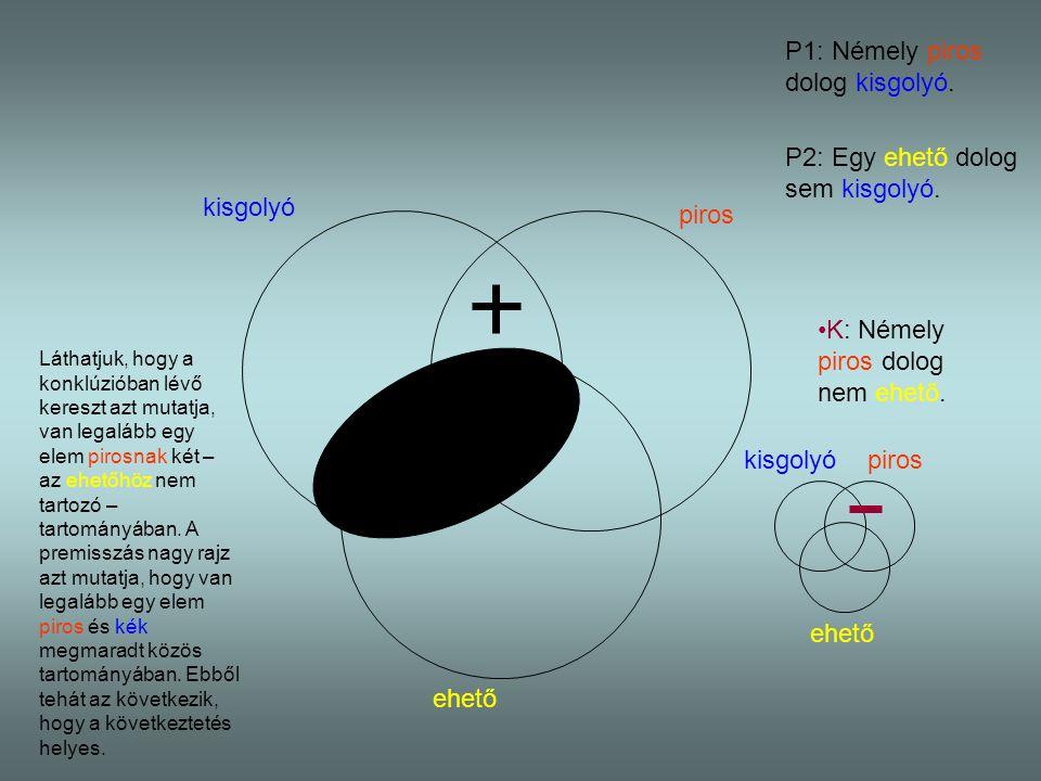 kisgolyó piros ehető P1: Némely piros dolog kisgolyó. P2: Egy ehető dolog sem kisgolyó. kisgolyópiros ehető K: Némely piros dolog nem ehető. Láthatjuk
