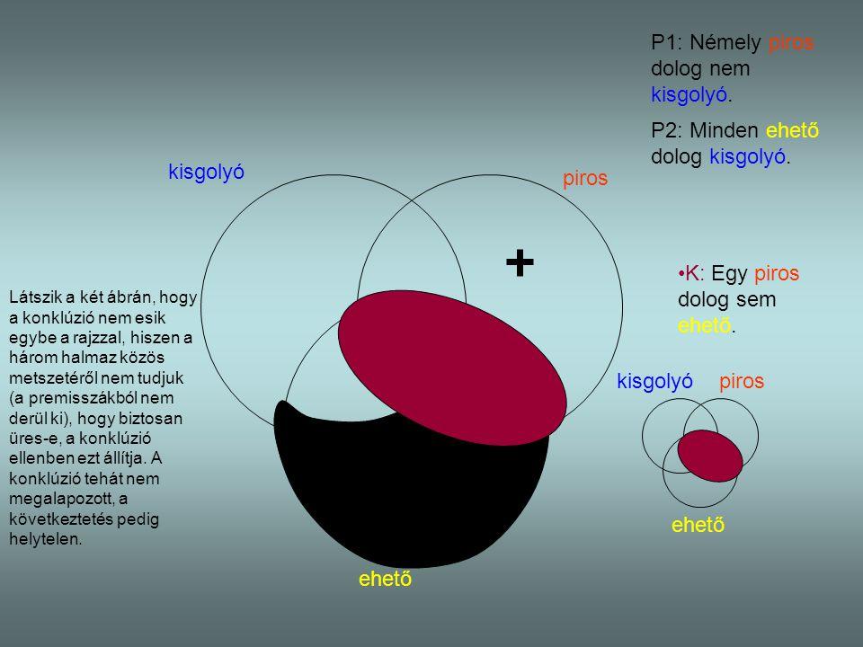 kisgolyó piros ehető P1: Némely piros dolog nem kisgolyó. P2: Minden ehető dolog kisgolyó. kisgolyópiros ehető K: Egy piros dolog sem ehető. Látszik a