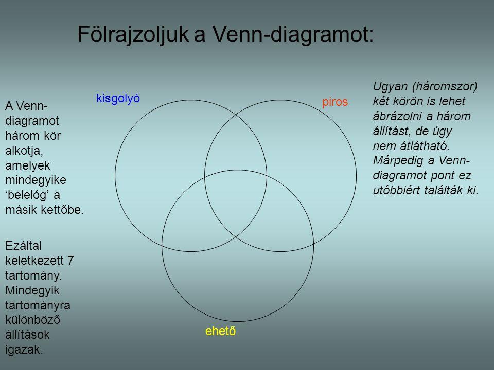 Fölrajzoljuk a Venn-diagramot: kisgolyó piros ehető Ugyan (háromszor) két körön is lehet ábrázolni a három állítást, de úgy nem átlátható. Márpedig a