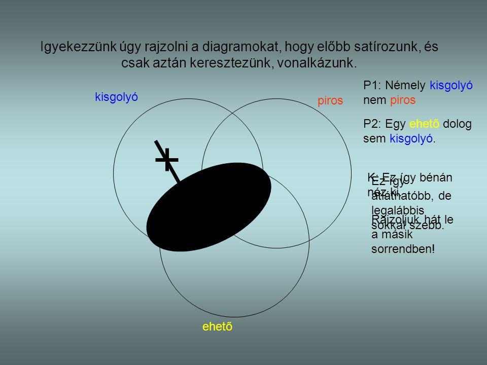 Igyekezzünk úgy rajzolni a diagramokat, hogy előbb satírozunk, és csak aztán keresztezünk, vonalkázunk. P1: Némely kisgolyó nem piros kisgolyó piros e