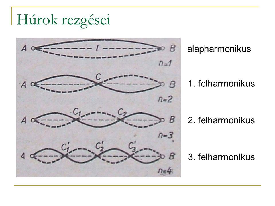 Húrok rezgései alapharmonikus 1. felharmonikus 2. felharmonikus 3. felharmonikus