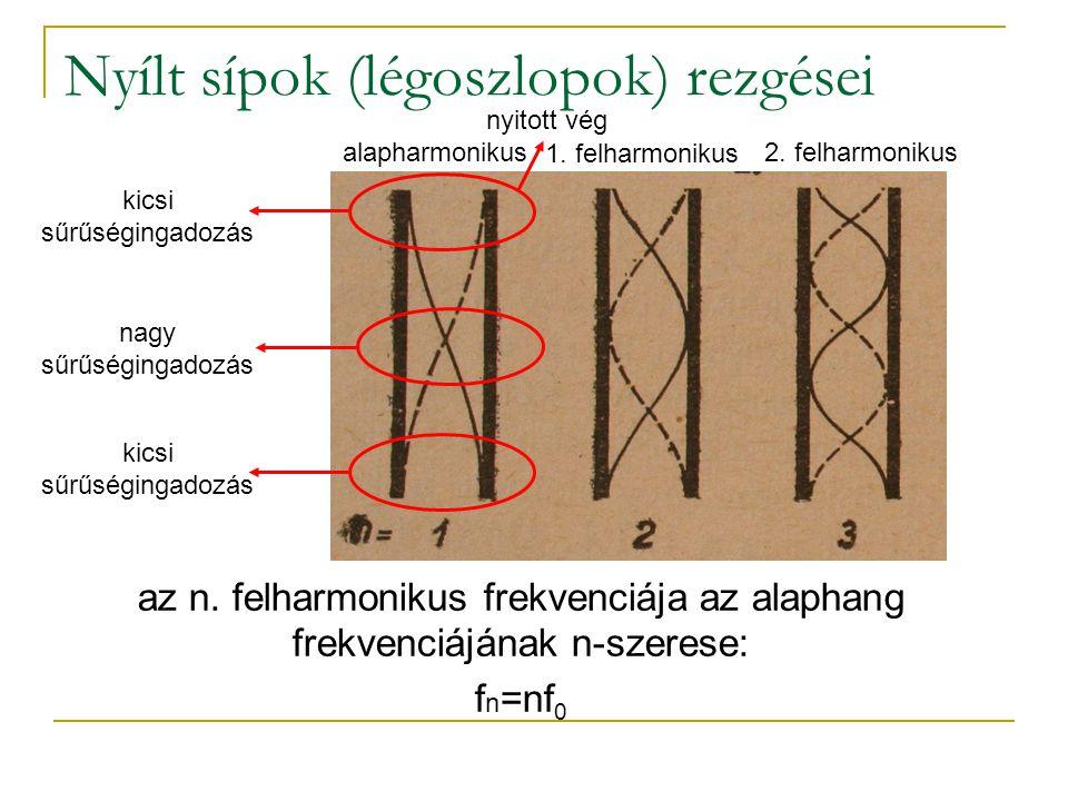 Nyílt sípok (légoszlopok) rezgései nagy sűrűségingadozás kicsi sűrűségingadozás alapharmonikus 1. felharmonikus 2. felharmonikus az n. felharmonikus f