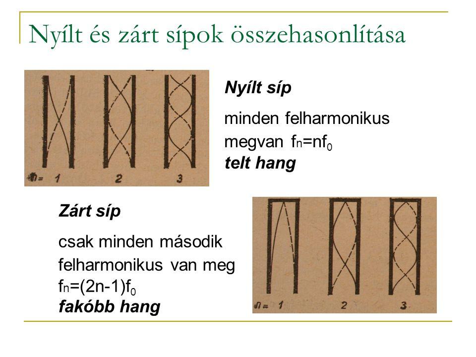 Nyílt és zárt sípok összehasonlítása Nyílt síp minden felharmonikus megvan f n =nf 0 telt hang Zárt síp csak minden második felharmonikus van meg f n