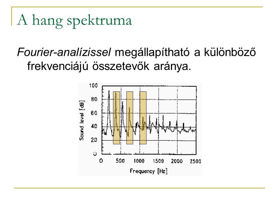 A hang spektruma Fourier-analízissel megállapítható a különböző frekvenciájú összetevők aránya.