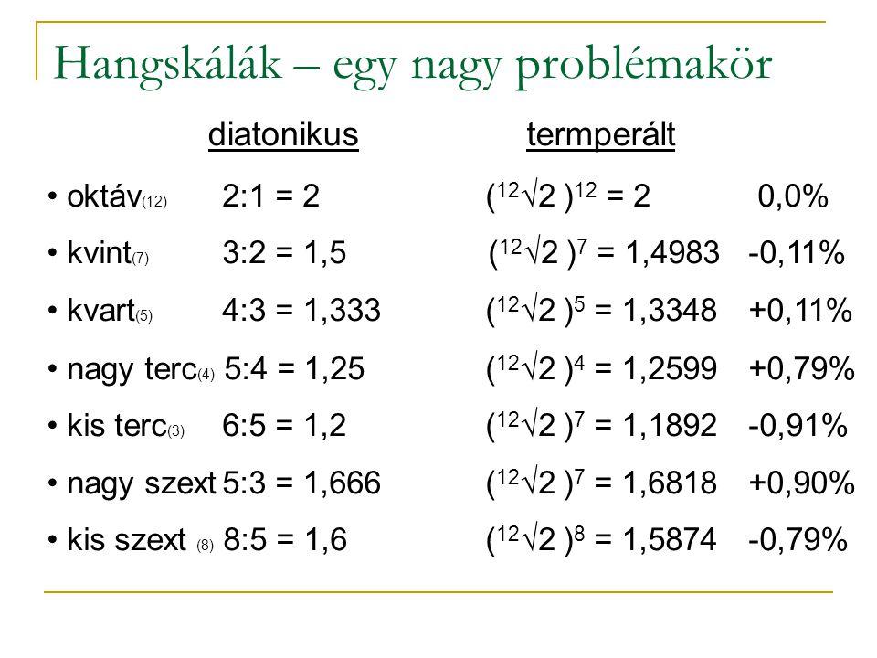 Hangskálák – egy nagy problémakör oktáv (12) 2:1 = 2( 12 √2 ) 12 = 2 0,0% kvint (7) 3:2 = 1,5 ( 12 √2 ) 7 = 1,4983-0,11% kvart (5) 4:3 = 1,333( 12 √2